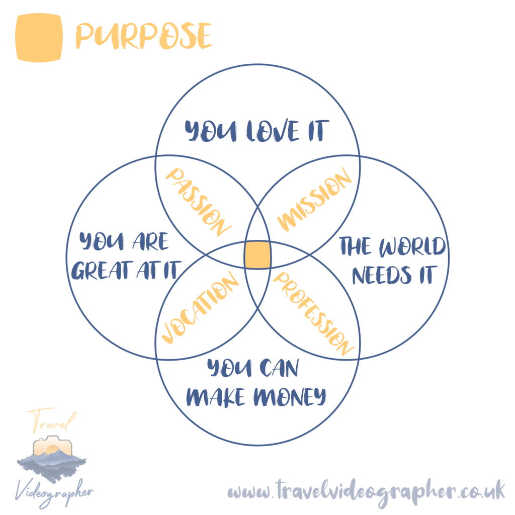 Purpose Vendiagram Travel Videographer